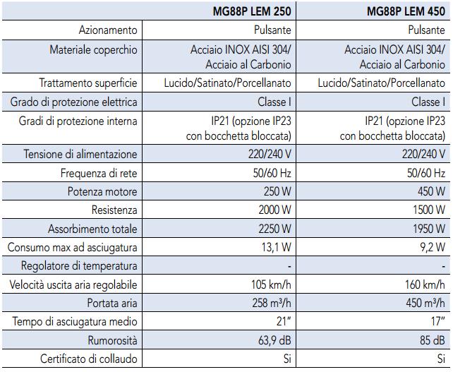 MG88P fumagalli scheda tecnica