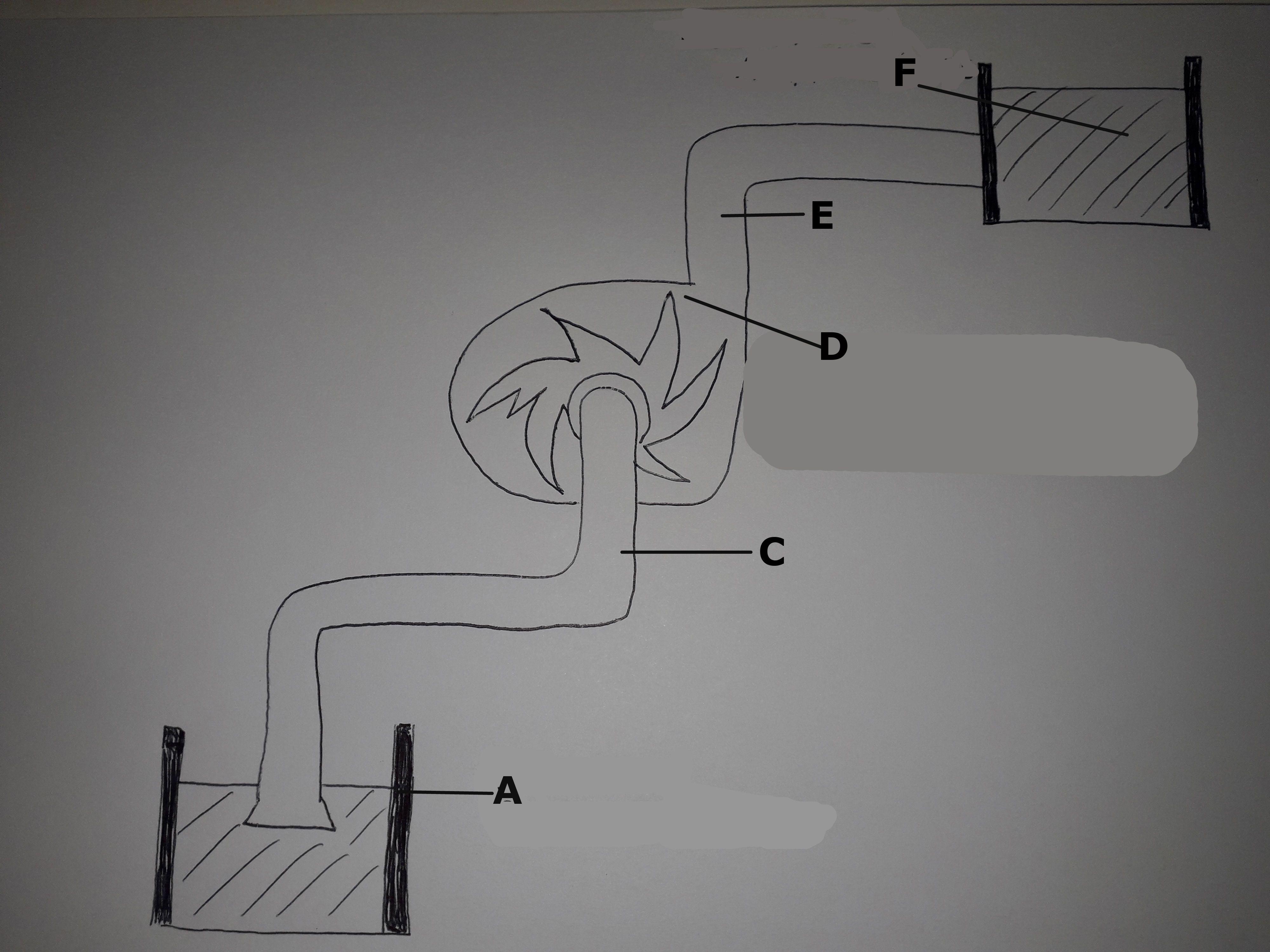 elementi di un impianto con pompa centrifuga