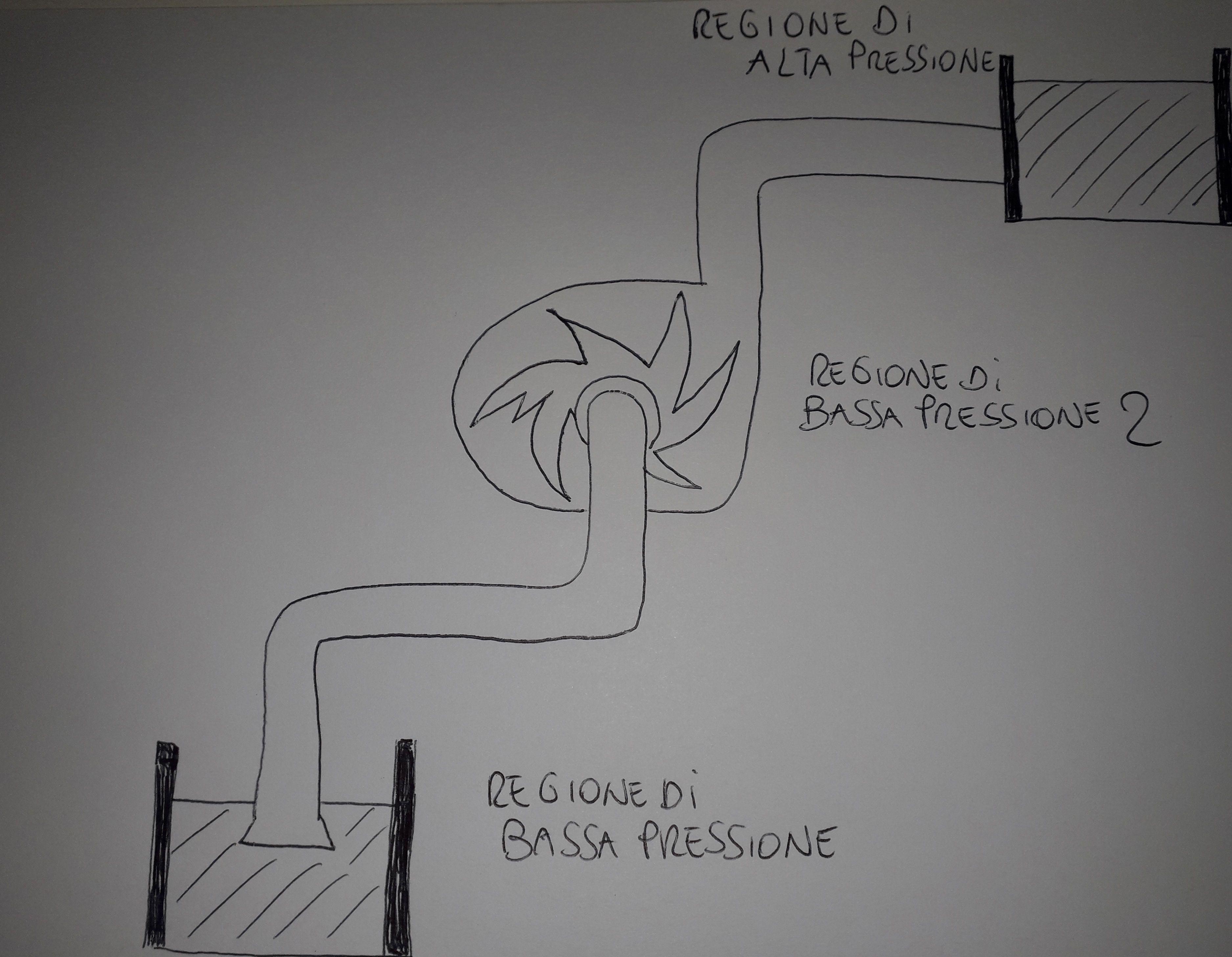 sollevamento acque pompa centrifuga