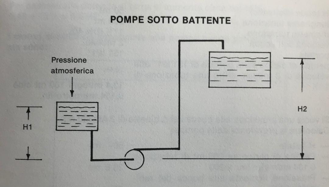 Schema Elettrico Pompa Sommersa Pozzo : Come scegliere una pompa centrifuga?