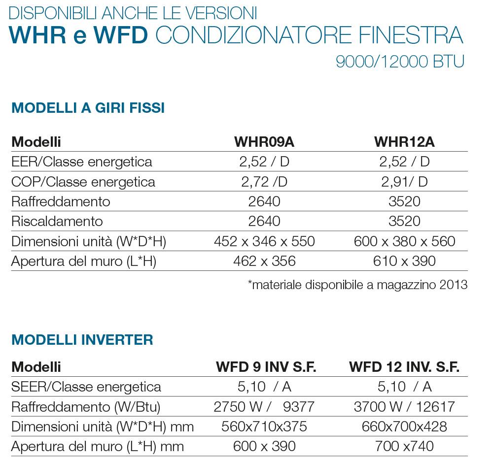 Condizionatore da finestra fintek whr 9000 e 12000 btu - Kit finestra per condizionatore ...
