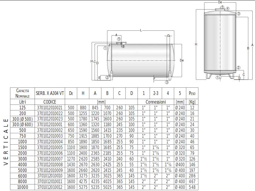 dimensioni cisterna 5000 litri