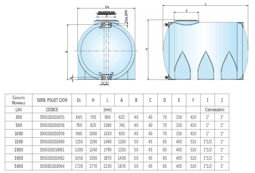 dimensioni cisterna da 500 litri