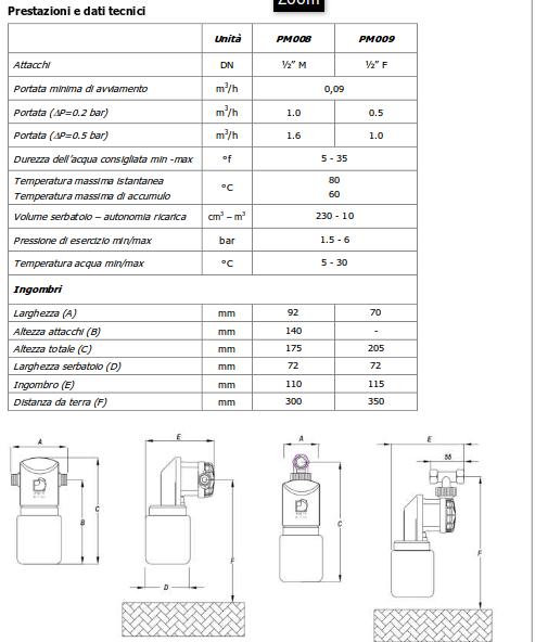 Pompa dosatrice meccanica acqua brevetti minidos for Minidos pm009