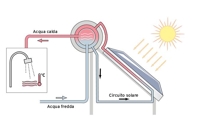 Pannello solare per acqua calda aurostep vaillant for Schema impianto solare termico dwg