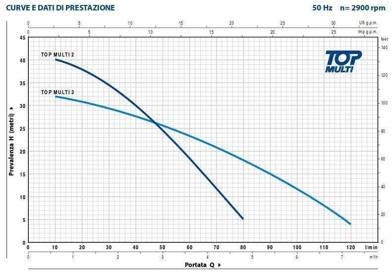 curva di prestazione pedrollo top multi 2