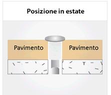 posizione-tassello-fixkit