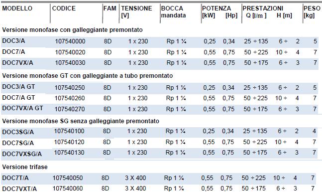 prestazioni pompa lowara doc 3