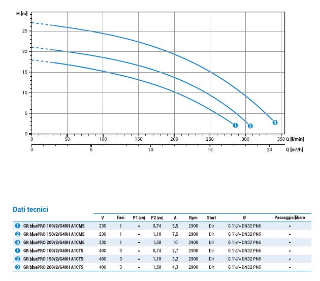 curva di prestazione pompa zenit 1,5 ho