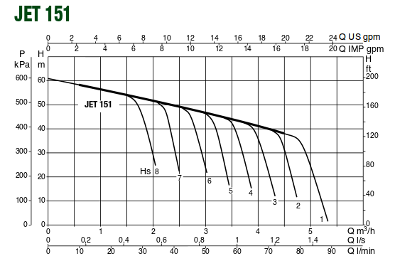 pompa-dab-jet-151