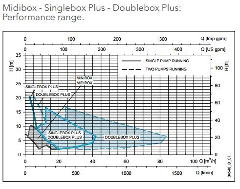 stazione di sollevamento lowara singlebox
